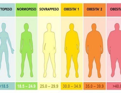 Il ruolo della Rappresentazione di Sé nell'obesità grave